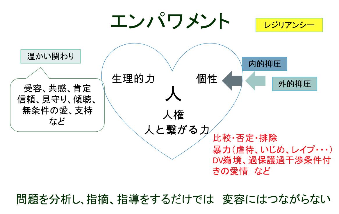 エンパワメントの図