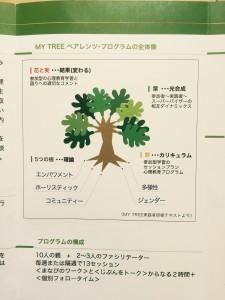 MY TREE全体図